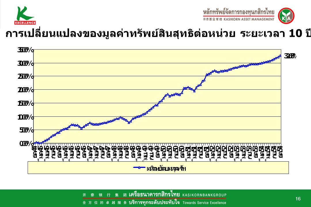 16 การเปลี่ยนแปลงของมูลค่าทรัพย์สินสุทธิต่อหน่วย ระยะเวลา 10 ปี (2545 – ธ. ค. 2554)