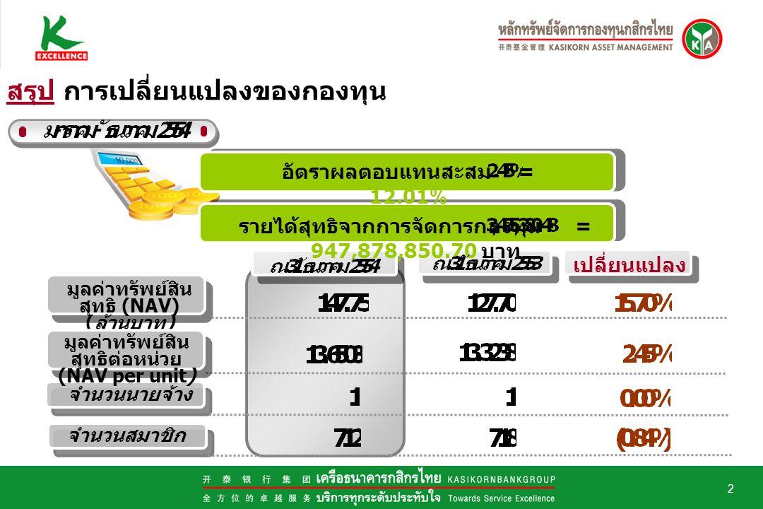 2 มูลค่าทรัพย์สิน สุทธิ (NAV) ( ล้านบาท ) จำนวนนายจ้าง จำนวนสมาชิก เปลี่ยนแปลง อัตราผลตอบแทนสะสม = 12.01% รายได้สุทธิจากการจัดการกองทุน = 947,878,850.70 บาท สรุป การเปลี่ยนแปลงของกองทุน มูลค่าทรัพย์สิน สุทธิต่อหน่วย (NAV per unit)