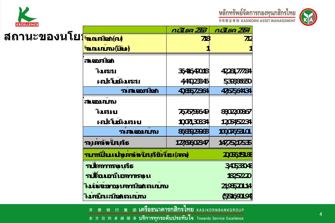 5 อายุเฉลี่ยของ กองทุน = สัดส่วนการ ลงทุน สัดส่วนการลงทุนของกองทุน พันธบัตร, ตั๋วเงิน คลัง พันธบัตรธปท.