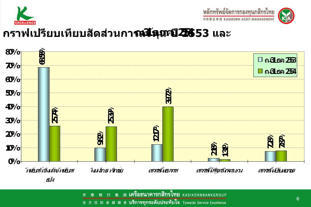 6 กราฟเปรียบเทียบสัดส่วนการลงทุน ปี 2553 และ