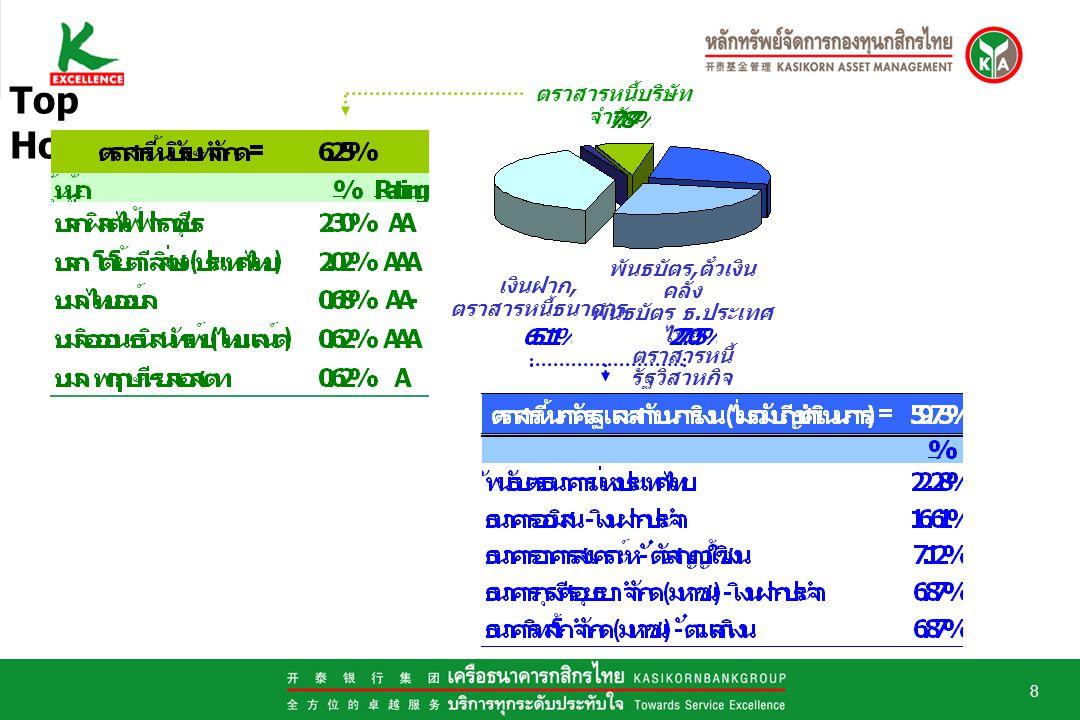 8 Top Holdings พันธบัตร, ตั๋วเงิน คลัง พันธบัตร ธ.