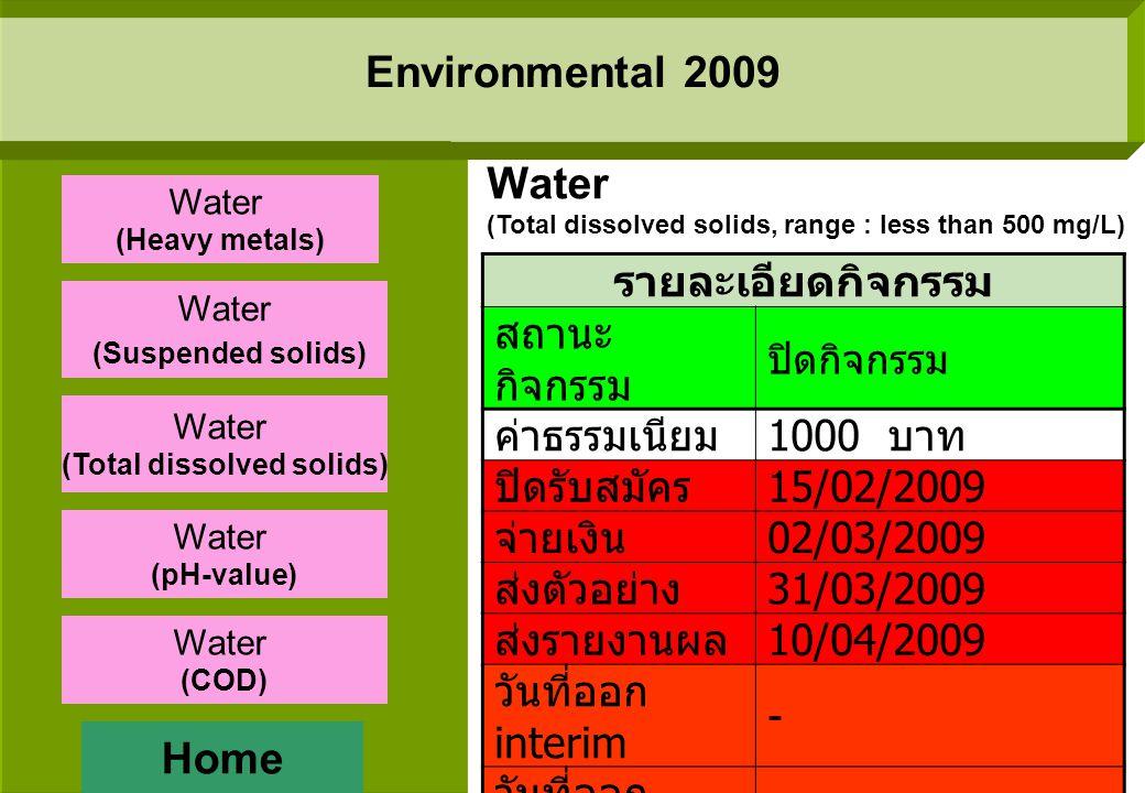 Environmental 2009 รายละเอียดกิจกรรม สถานะ กิจกรรม ปิดกิจกรรม ค่าธรรมเนียม 1000 บาท ปิดรับสมัคร 15/01/2009 จ่ายเงิน 28/01/2009 - 06/02/2009 ส่งตัวอย่าง 24/02/2009 ส่งรายงานผล 13/03/2009 วันที่ออก interim 22/04/2009 วันที่ออก Final report 25/05/2009 Water (Suspended solids, range : less than 200 mg/L) Home Water (Heavy metals) Water (Suspended solids) Water (Total dissolved solids) Water (pH-value) Water (COD)