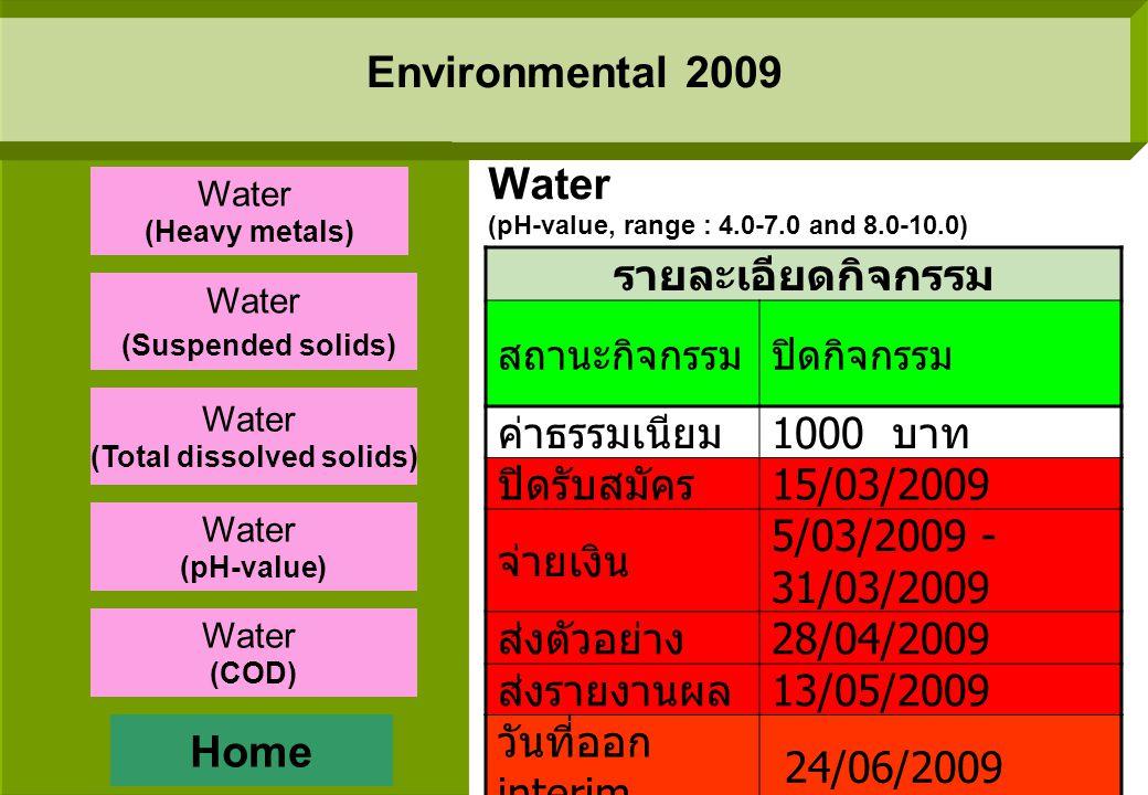 Environmental 2009 รายละเอียดกิจกรรม สถานะ กิจกรรม ปิดกิจกรรม ค่าธรรมเนียม 1000 บาท ปิดรับสมัคร 15/02/2009 จ่ายเงิน 02/03/2009 ส่งตัวอย่าง 31/03/2009 ส่งรายงานผล 10/04/2009 วันที่ออก interim - วันที่ออก Final report 12/06/2009 Water (Total dissolved solids, range : less than 500 mg/L) Home Water (Heavy metals) Water (Suspended solids) Water (Total dissolved solids) Water (pH-value) Water (COD)