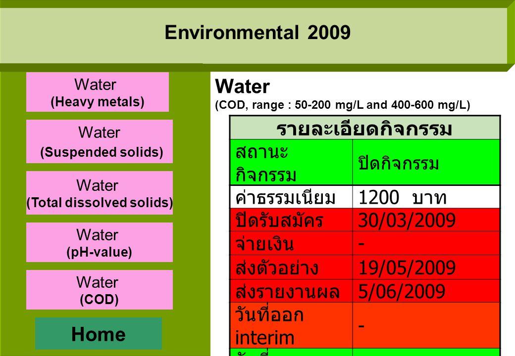Environmental 2009 รายละเอียดกิจกรรม สถานะกิจกรรมปิดกิจกรรม ค่าธรรมเนียม 1000 บาท ปิดรับสมัคร 15/03/2009 จ่ายเงิน 5/03/2009 - 31/03/2009 ส่งตัวอย่าง 28/04/2009 ส่งรายงานผล 13/05/2009 วันที่ออก interim 24/06/2009 วันที่ออก Final report 10/07/2009 Water (pH-value, range : 4.0-7.0 and 8.0-10.0) Home Water (Heavy metals) Water (Suspended solids) Water (Total dissolved solids) Water (pH-value) Water (COD)