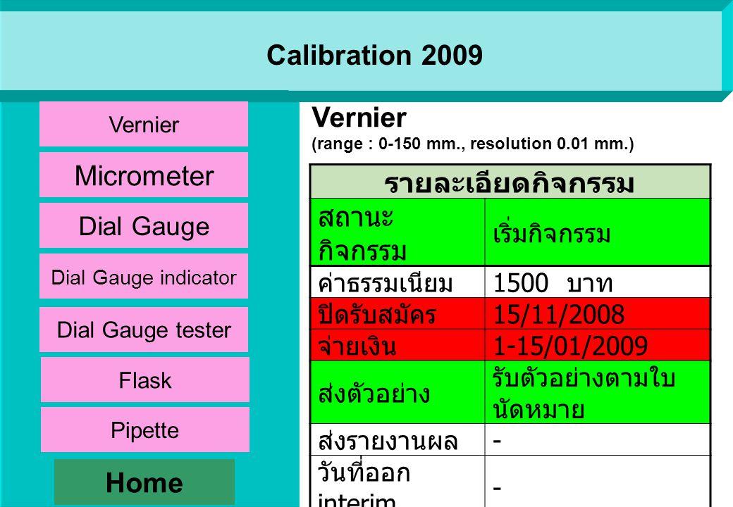 รายละเอียดกิจกรรม สถานะกิจกรรม - ค่าธรรมเนียม 1500 บาท ปิดรับสมัคร 27/03/2009 จ่ายเงิน - ส่งตัวอย่าง -/05/2009 ส่งรายงานผล - วันที่ออก interim - วันที่ออก Final report - Single-use Medical examination gloves (Tensile strength at break, Elongation at break, Modulus at 300% Elongation, Width, Length, Thickness) Home Single-use Medical examination gloves Physical 2009