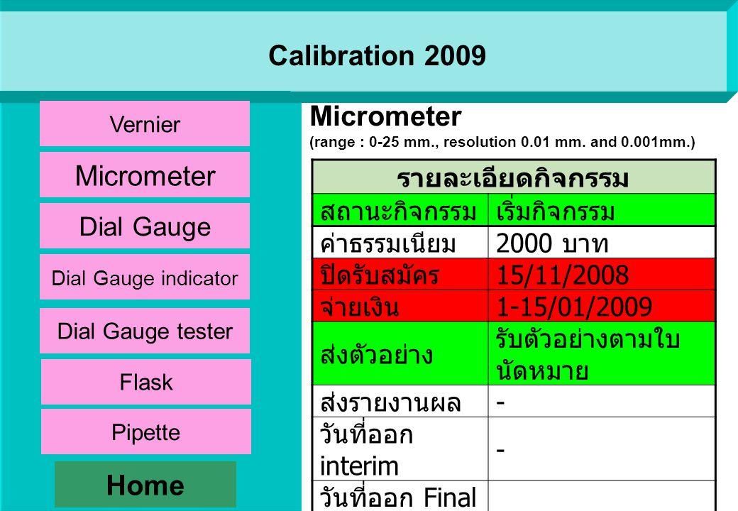 รายละเอียดกิจกรรม สถานะ กิจกรรม เริ่มกิจกรรม ค่าธรรมเนียม 1500 บาท ปิดรับสมัคร 15/11/2008 จ่ายเงิน 1-15/01/2009 ส่งตัวอย่าง รับตัวอย่างตามใบ นัดหมาย ส่งรายงานผล - วันที่ออก interim - วันที่ออก Final report - Vernier (range : 0-150 mm., resolution 0.01 mm.) Home Vernier Dial Gauge Micrometer Dial Gauge indicator Dial Gauge tester Flask Pipette Calibration 2009
