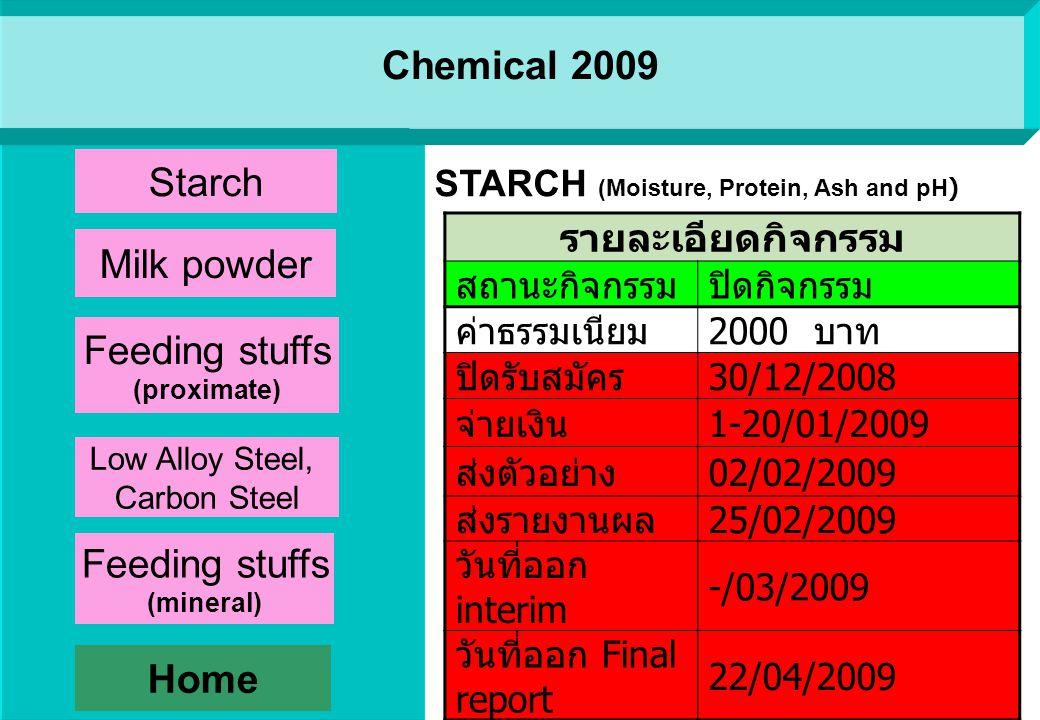 Starch (natural sample) รายละเอียดกิจกรรม สถานะกิจกรรมปิดกิจกรรม ค่าธรรมเนียม 1000 บาท ปิดรับสมัคร 30/12/2008 จ่ายเงิน 1-20/01/2009 ส่งตัวอย่าง 10/02/2009 ส่งรายงานผล 28/02/2009 วันที่ออก interim 23/03/2009 วันที่ออก Final report 24/04/2009 Aerobic plate count (Aerobic plate count) Home Microbiology 2009