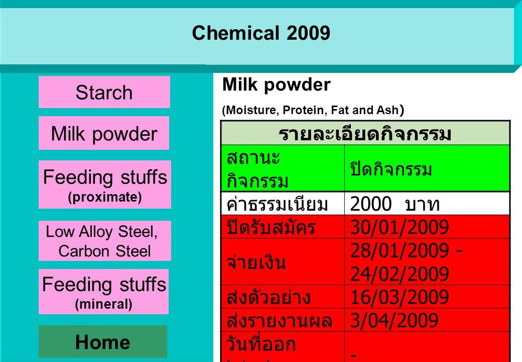 Chemical 2009 รายละเอียดกิจกรรม สถานะกิจกรรมปิดกิจกรรม ค่าธรรมเนียม 2000 บาท ปิดรับสมัคร 30/12/2008 จ่ายเงิน 1-20/01/2009 ส่งตัวอย่าง 02/02/2009 ส่งรายงานผล 25/02/2009 วันที่ออก interim -/03/2009 วันที่ออก Final report 22/04/2009 STARCH (Moisture, Protein, Ash and pH) Home Starch Milk powder Low Alloy Steel, Carbon Steel Feeding stuffs (proximate) Feeding stuffs (mineral)