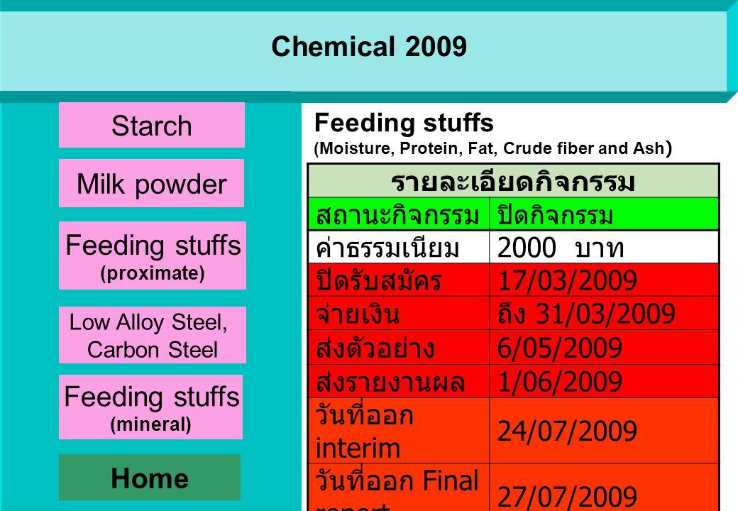 Chemical 2009 รายละเอียดกิจกรรม สถานะ กิจกรรม ปิดกิจกรรม ค่าธรรมเนียม 2000 บาท ปิดรับสมัคร 30/01/2009 จ่ายเงิน 28/01/2009 - 24/02/2009 ส่งตัวอย่าง 16/03/2009 ส่งรายงานผล 3/04/2009 วันที่ออก interim - วันที่ออก Final report 27/05/2009 Milk powder (Moisture, Protein, Fat and Ash) Home Starch Milk powder Low Alloy Steel, Carbon Steel Feeding stuffs (proximate) Feeding stuffs (mineral)