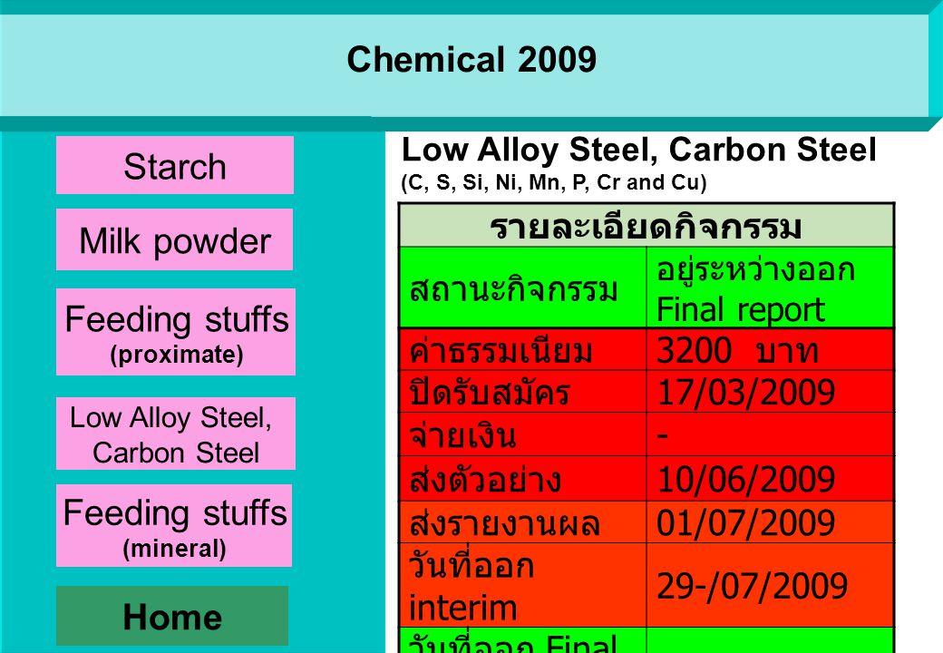Chemical 2009 รายละเอียดกิจกรรม สถานะกิจกรรม ปิดกิจกรรม ค่าธรรมเนียม 2000 บาท ปิดรับสมัคร 17/03/2009 จ่ายเงินถึง 31/03/2009 ส่งตัวอย่าง 6/05/2009 ส่งรายงานผล 1/06/2009 วันที่ออก interim 24/07/2009 วันที่ออก Final report 27/07/2009 Feeding stuffs (Moisture, Protein, Fat, Crude fiber and Ash) Home Starch Milk powder Low Alloy Steel, Carbon Steel Feeding stuffs (proximate) Feeding stuffs (mineral)