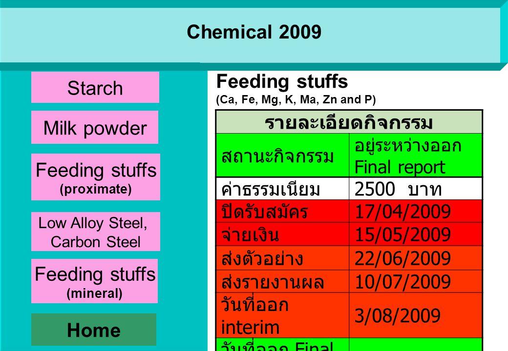 Chemical 2009 รายละเอียดกิจกรรม สถานะกิจกรรม อยู่ระหว่างออก Final report ค่าธรรมเนียม 3200 บาท ปิดรับสมัคร 17/03/2009 จ่ายเงิน - ส่งตัวอย่าง 10/06/2009 ส่งรายงานผล 01/07/2009 วันที่ออก interim 29-/07/2009 วันที่ออก Final report -/08/2009 Low Alloy Steel, Carbon Steel (C, S, Si, Ni, Mn, P, Cr and Cu) Home Starch Milk powder Low Alloy Steel, Carbon Steel Feeding stuffs (proximate) Feeding stuffs (mineral)
