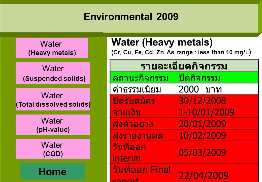 Chemical 2009 รายละเอียดกิจกรรม สถานะกิจกรรม อยู่ระหว่างออก Final report ค่าธรรมเนียม 2500 บาท ปิดรับสมัคร 17/04/2009 จ่ายเงิน 15/05/2009 ส่งตัวอย่าง 22/06/2009 ส่งรายงานผล 10/07/2009 วันที่ออก interim 3/08/2009 วันที่ออก Final report -/08/2009 Feeding stuffs (Ca, Fe, Mg, K, Ma, Zn and P) Home Starch Milk powder Low Alloy Steel, Carbon Steel Feeding stuffs (proximate) Feeding stuffs (mineral)