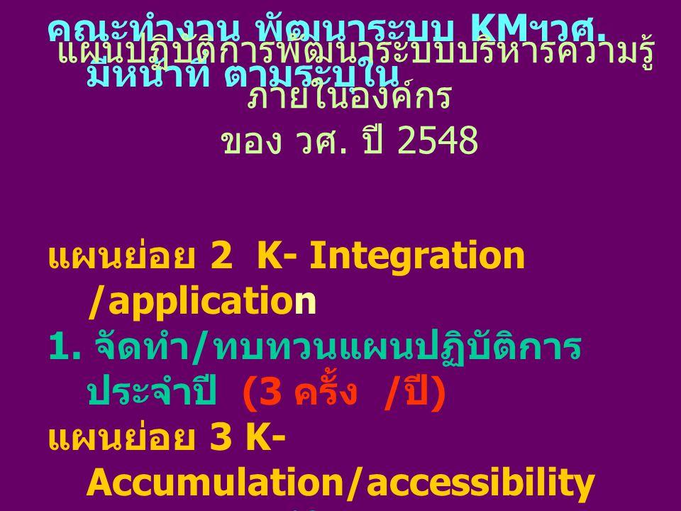 คณะทำงาน พัฒนาระบบ KM ฯวศ. มีหน้าที่ ตามระบุใน แผนย่อย 2 K- Integration /application 1.