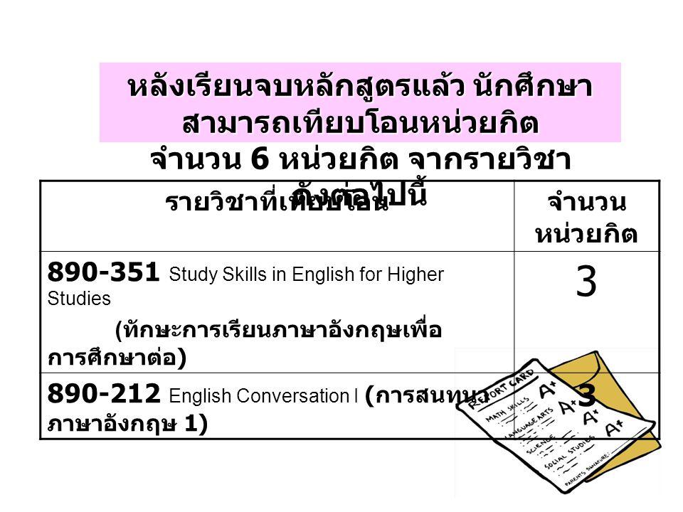 หลังเรียนจบหลักสูตรแล้ว นักศึกษา สามารถเทียบโอนหน่วยกิต จำนวน 6 หน่วยกิต จากรายวิชา ดังต่อไปนี้ รายวิชาที่เทียบโอนจำนวน หน่วยกิต 890-351 Study Skills in English for Higher Studies ( ทักษะการเรียนภาษาอังกฤษเพื่อ การศึกษาต่อ ) 3 890-212 English Conversation I ( การสนทนา ภาษาอังกฤษ 1) 3
