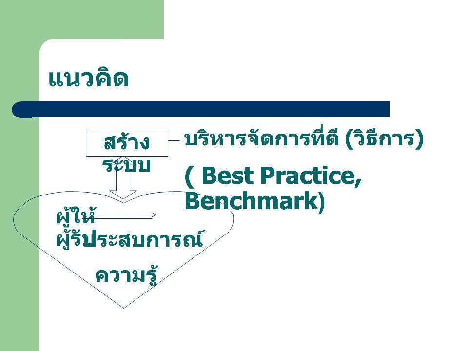 แนวคิด ผู้ให้ ผู้รับ ประสบการณ์ ความรู้ สร้าง ระบบ บริหารจัดการที่ดี ( วิธีการ ) ( Best Practice, Benchmark) สร้าง ระบบ บริหารจัดการที่ดี ( วิธีการ ) ( Best Practice, Benchmark) ประสบการณ์ ความรู้ สร้าง ระบบ บริหารจัดการที่ดี ( วิธีการ ) ( Best Practice, Benchmark)