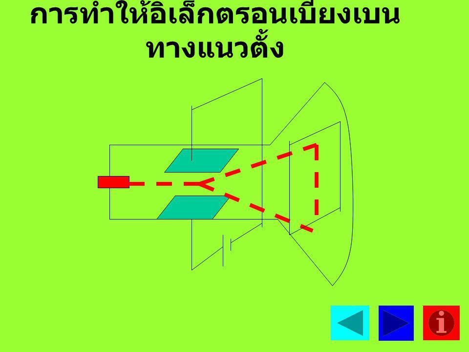 การทำให้อิเล็กตรอนเบี่ยงเบน ทางแนวตั้ง