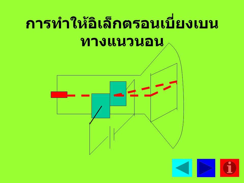 การทำให้อิเล็กตรอนเบี่ยงเบน ทางแนวนอน