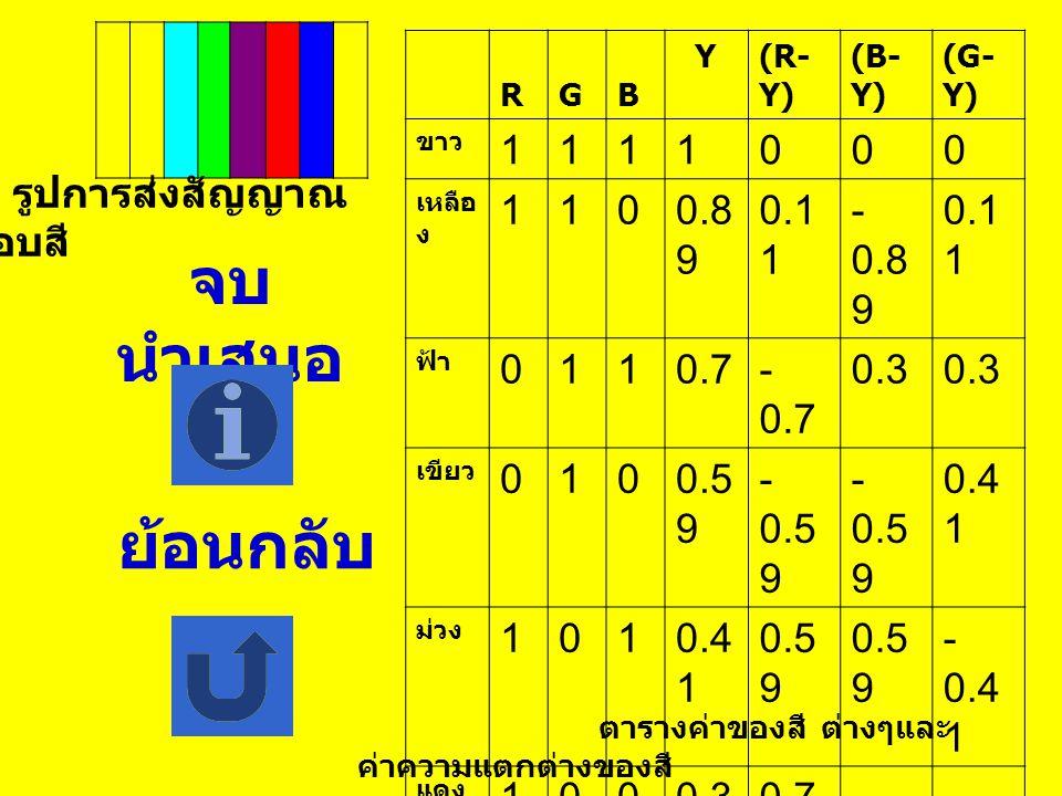 ขาว เหลือง ฟ้า เขียว ม่วง แดง น. ง. ดำ ดำ น. ง. แดง ม่วง เขียว ฟ้า เหลือง ขาว YY---YY--- YYYYYY