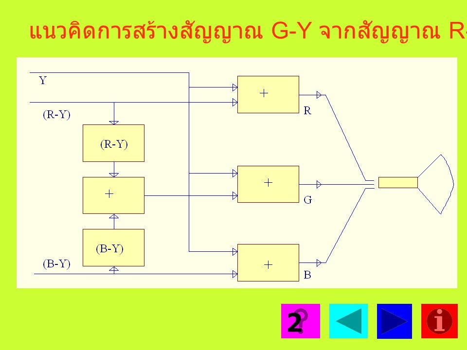 แนวคิดการส่งสัญญาณ (R-Y) และ (B-Y) ออกอากาศ 1