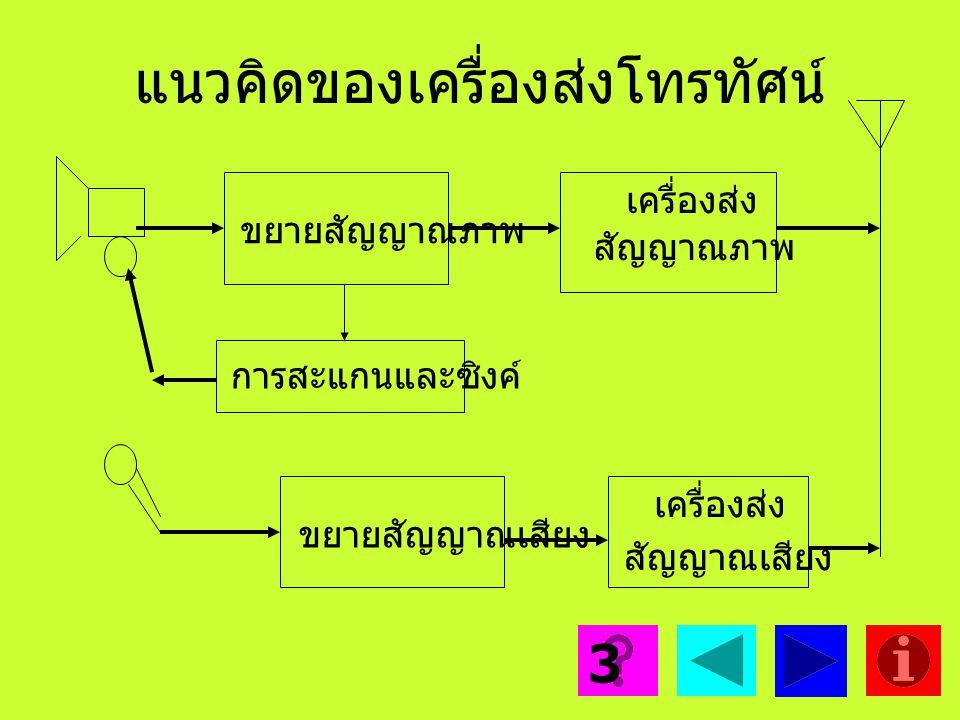 แนวคิดการสร้างสัญญาณ G-Y จากสัญญาณ R-Y กับ B-Y 2