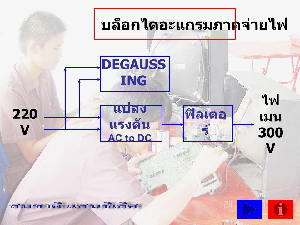 DEGAUSSING( ดีเก๊าซ์ซิ่ง ) หมายถึง การลบ ล้างอำนาจสนามแม่เหล็กที่บริเวณจอภาพทุก ครั้งที่เปิดเครื่องรับ โดยจะทำงานแค่ 2 – 3 วินาที ทำไมต้องมีการดีเก๊าซ์ซิ่ง......