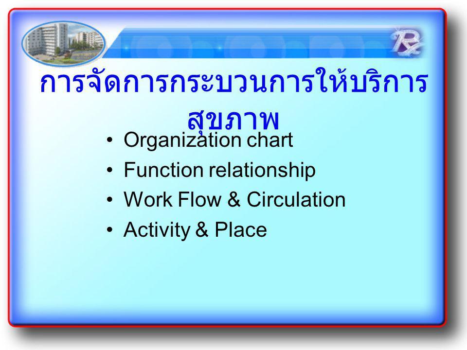 การจัดการกระบวนการให้บริการ สุขภาพ Organization chart Function relationship Work Flow & Circulation Activity & Place