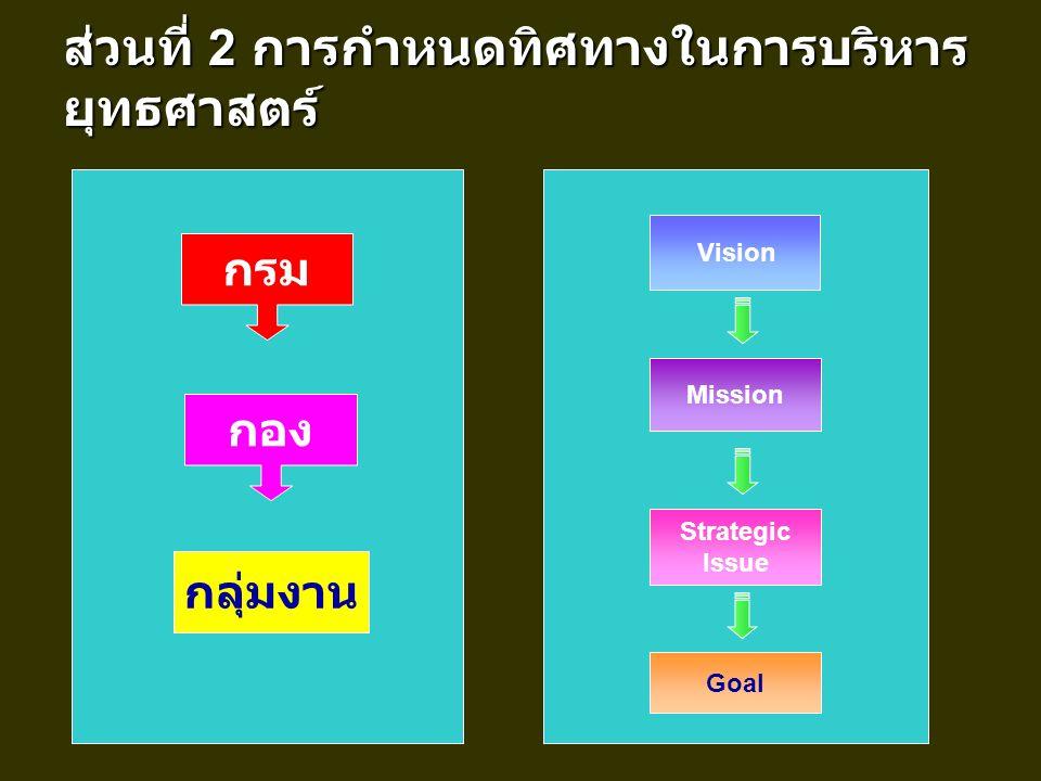 ส่วนที่ 2 การกำหนดทิศทางในการบริหาร ยุทธศาสตร์ กลุ่มงาน กรม กอง Mission Strategic Issue Goal Vision
