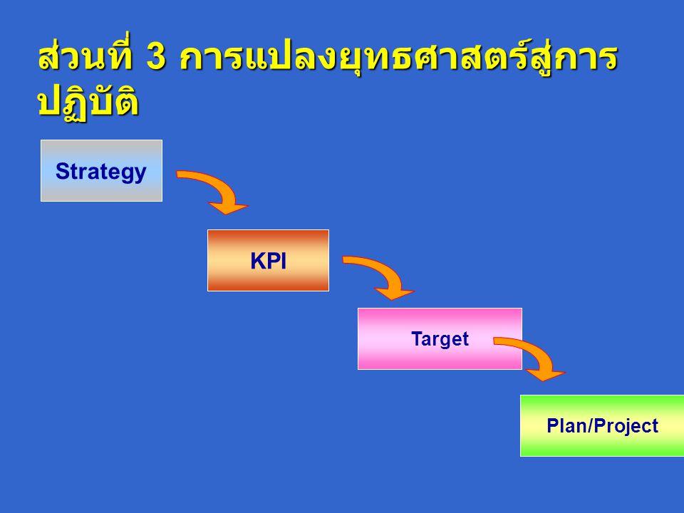 ส่วนที่ 3 การแปลงยุทธศาสตร์สู่การ ปฏิบัติ Plan/Project Target KPI Strategy