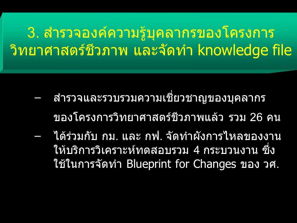 3. สำรวจองค์ความรู้บุคลากรของโครงการ วิทยาศาสตร์ชีวภาพ และจัดทำ knowledge file –สำรวจและรวบรวมความเชี่ยวชาญของบุคลากร ของโครงการวิทยาศาสตร์ชีวภาพแล้ว