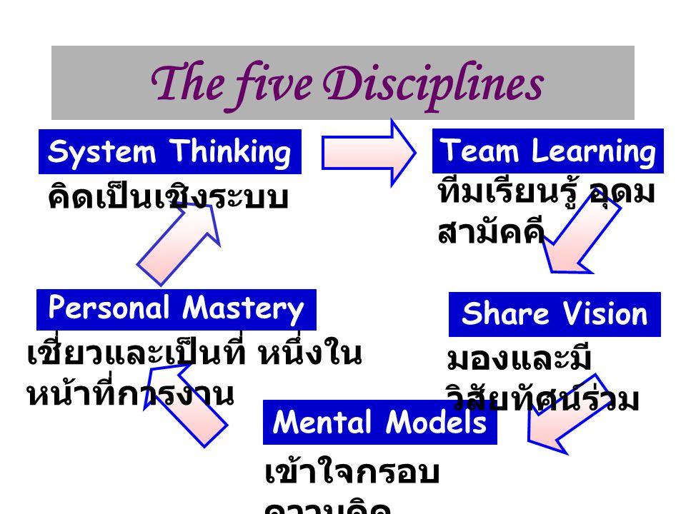 The five Disciplines System Thinking Team Learning Share Vision Mental Models Personal Mastery คิดเป็นเชิงระบบ ทีมเรียนรู้ อุดม สามัคคี มองและมี วิสัยทัศน์ร่วม เข้าใจกรอบ ความคิด เชี่ยวและเป็นที่ หนึ่งใน หน้าที่การงาน