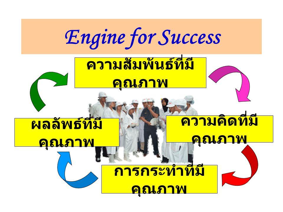 Engine for Success ความสัมพันธ์ที่มี คุณภาพ ผลลัพธ์ที่มี คุณภาพ การกระทำที่มี คุณภาพ ความคิดที่มี คุณภาพ