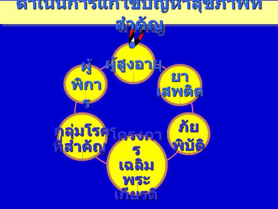 โครงการเฉลิมพระเกียรติ พระบาทสมเด็จพระเจ้าอยู่หัว โครงการ พัฒนา สุขภาพ พระสงฆ์ สามเณรให้ ยั่งยืนแบบ องค์รวม 1.