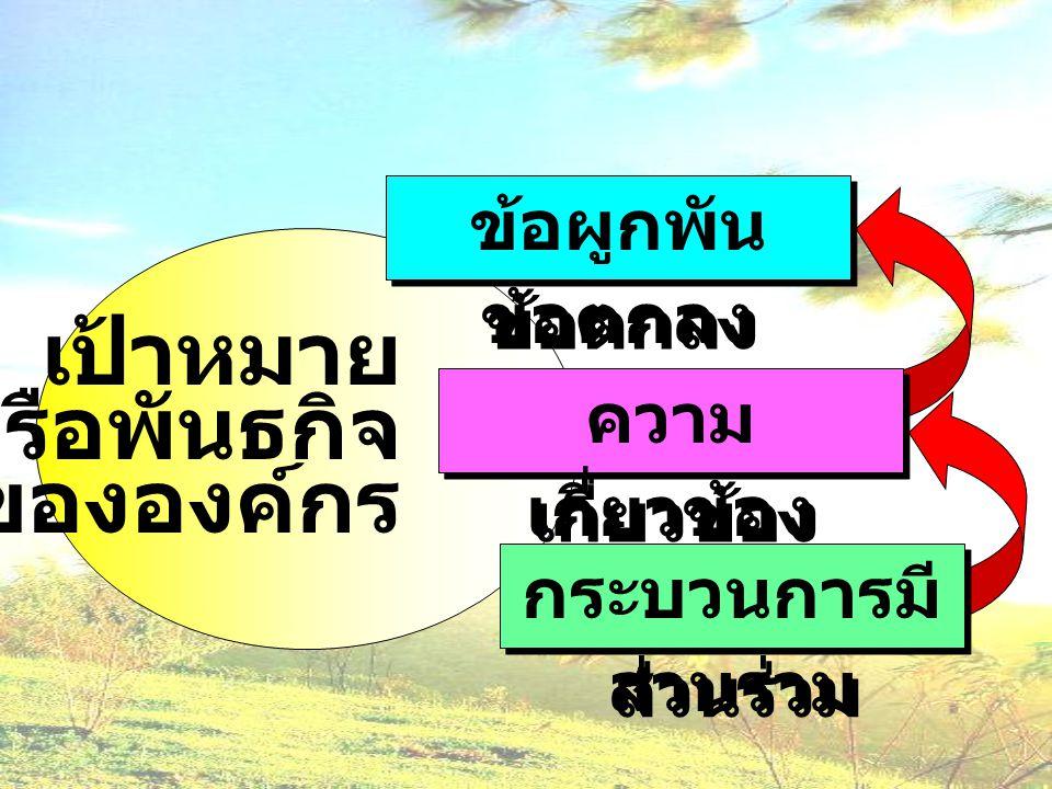 (Learning Organization) 1.การรวมพลังของทุกคนในองค์กร (Synergy) 2.