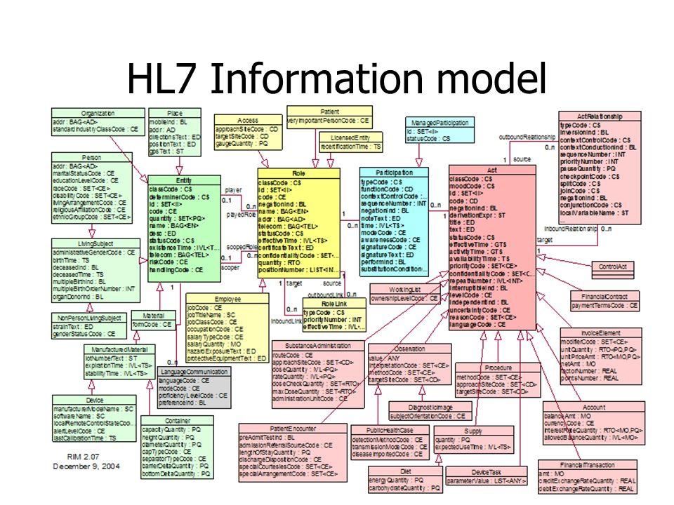 HL7 Information model