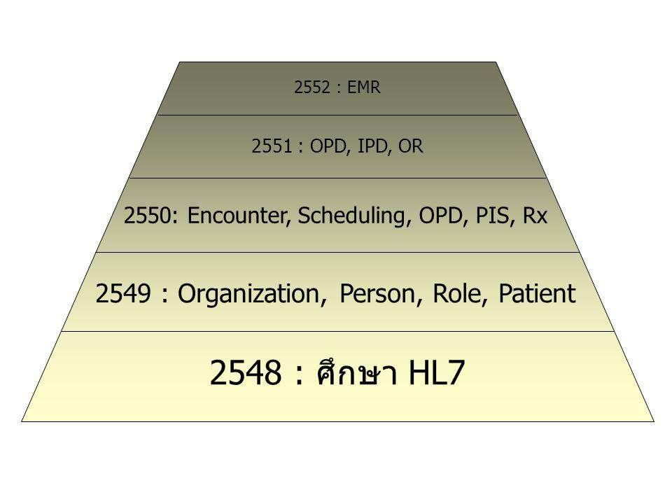 2548 : ศึกษา HL7 2549 : Organization, Person, Role, Patient 2550: Encounter, Scheduling, OPD, PIS, Rx 2551 : OPD, IPD, OR 2552 : EMR