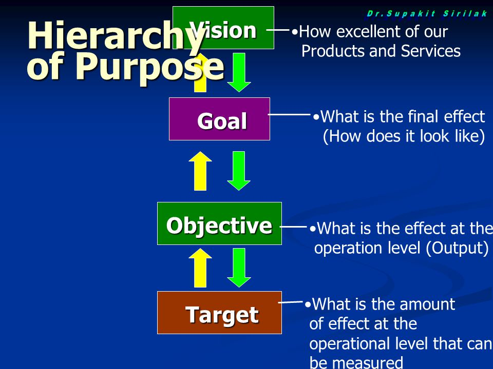 Goal Objective What is the final effect (How does it look like) What is the effect at the operation level (Output) Target What is the amount of effect at the operational level that can be measured Vision How excellent of our Products and Services Hierarchy of Purpose