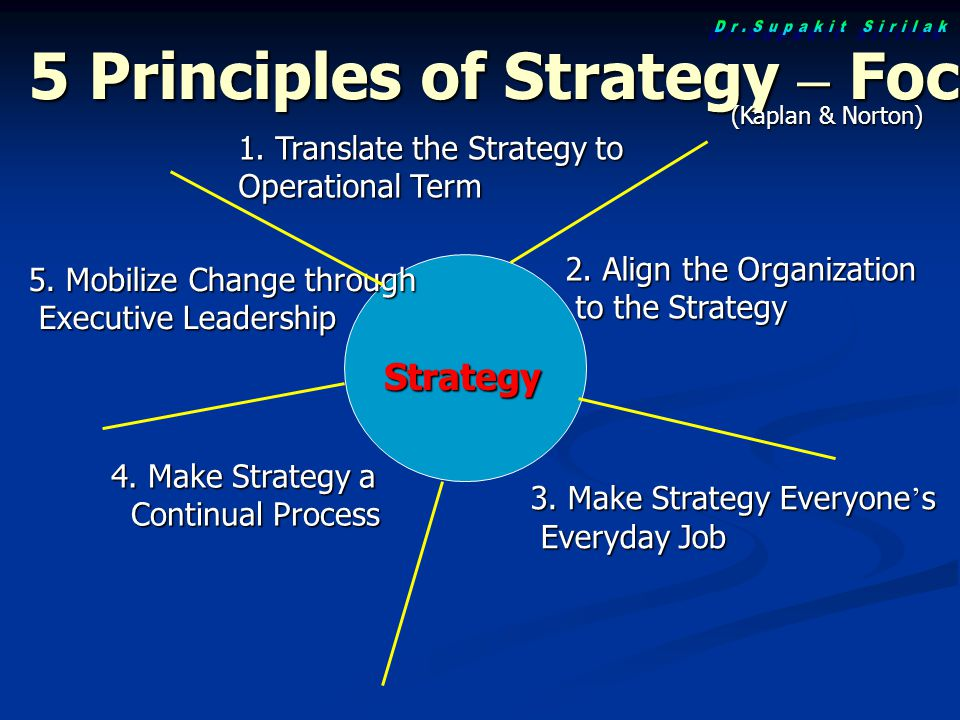 Strategy 1. Translate the Strategy to Operational Term 2. Align the Organization to the Strategy to the Strategy 3. Make Strategy Everyone ' s Everyda