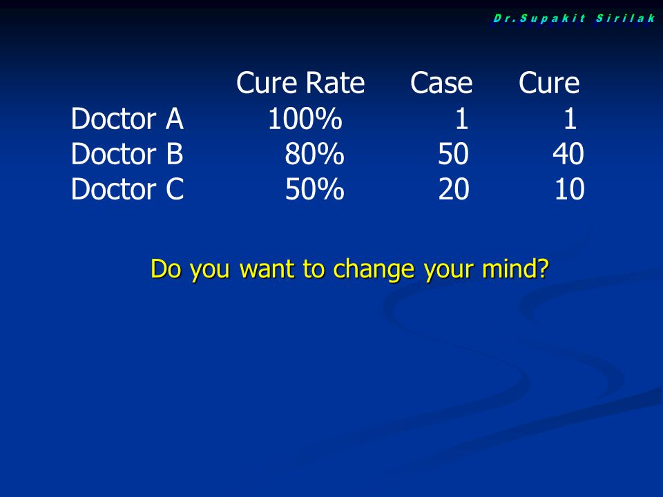 Cure Rate Case Cure Doctor A 100% 1 1 Doctor B 80% 50 40 Doctor C 50% 20 10 Do you want to change your mind?