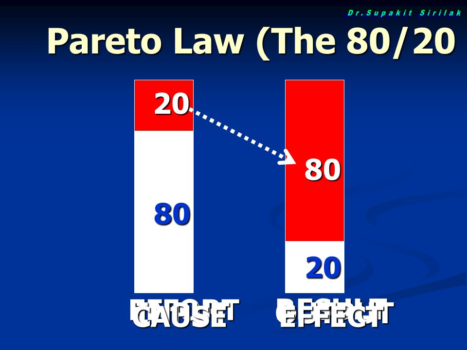 Pareto Law (The 80/20 Principal) EFFORT RESULT 20 20 80 80 INPUTOUTPUT CAUSEEFFECT