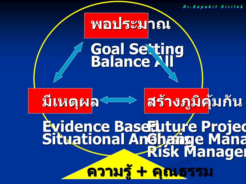 พอประมาณ Goal Setting Balance All มีเหตุผล Evidence Based Situational Analysis สร้างภูมิคุ้มกัน Future Projection Change Management Risk Management คว