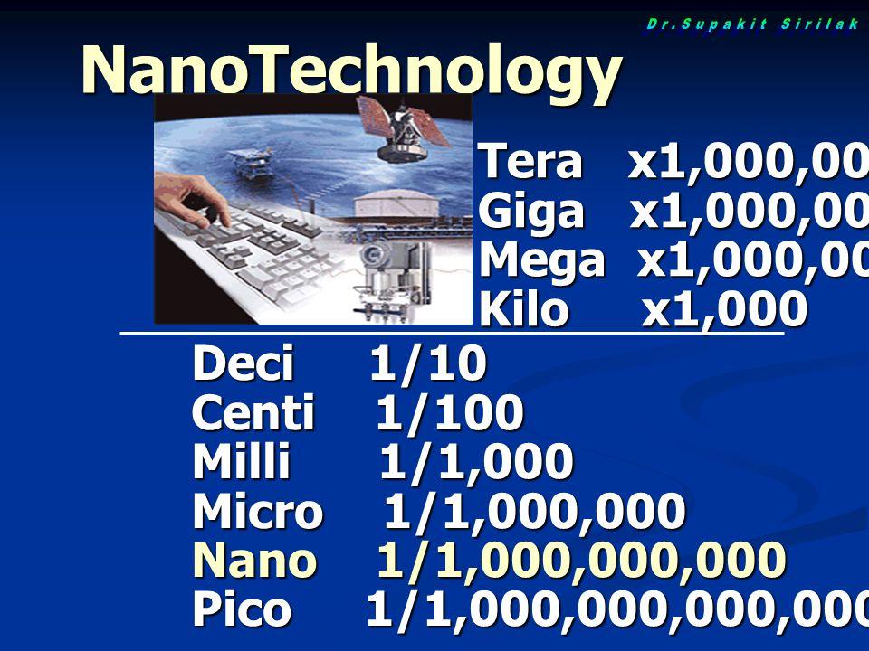 NanoTechnology Deci 1/10 Centi 1/100 Milli 1/1,000 Micro 1/1,000,000 Nano 1/1,000,000,000 Pico 1/1,000,000,000,000 Tera x1,000,000,000,000 Giga x1,000