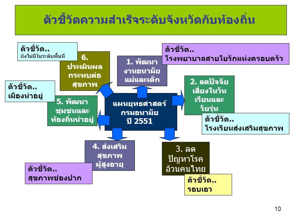 10 แผนยุทธศาสตร์ กรมอนามัย ปี 2551 1. พัฒนา งานอนามัย แม่และเด็ก 2. ลดปัจจัย เสี่ยงในวัน เรียนและ วัยรุ่น 3. ลด ปัญหาโรค อ้วนคนไทย ตัวชี้วัด.. โรงพยาบ