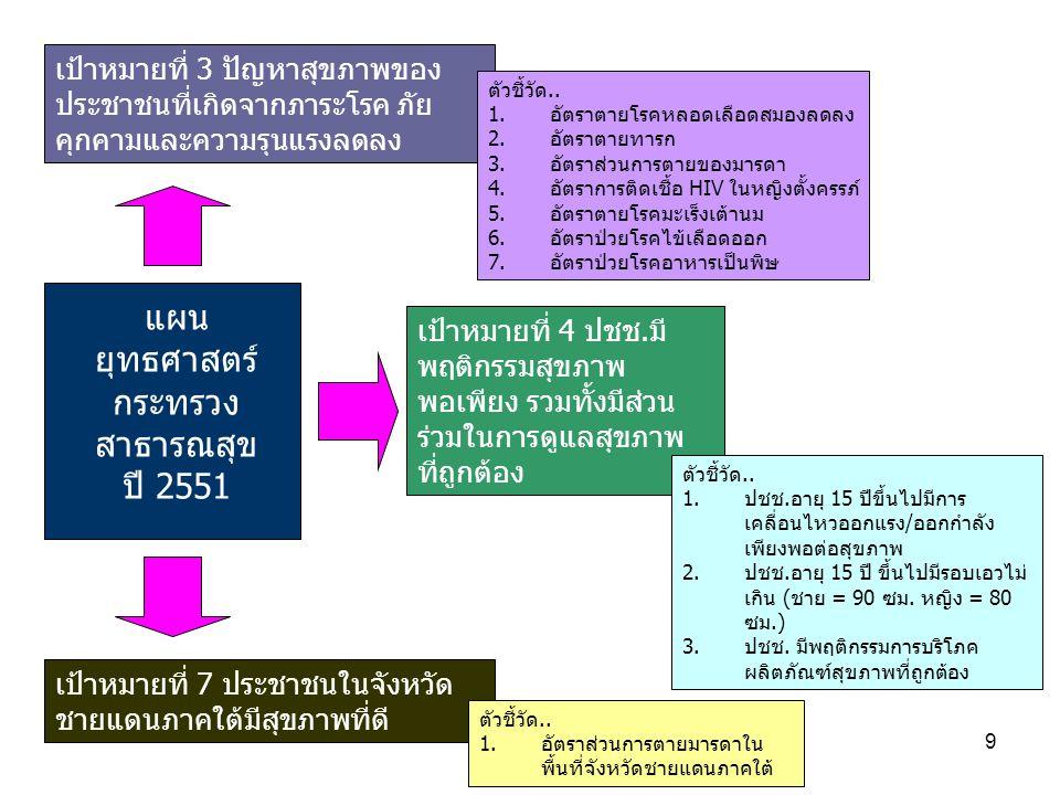 9 แผน ยุทธศาสตร์ กระทรวง สาธารณสุข ปี 2551 เป้าหมายที่ 3 ปัญหาสุขภาพของ ประชาชนที่เกิดจากภาระโรค ภัย คุกคามและความรุนแรงลดลง เป้าหมายที่ 4 ปชช.มี พฤติ