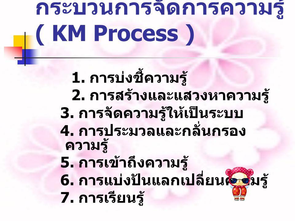 กระบวนการจัดการความรู้ ( KM Process ) 1.การบ่งชี้ความรู้ 2.
