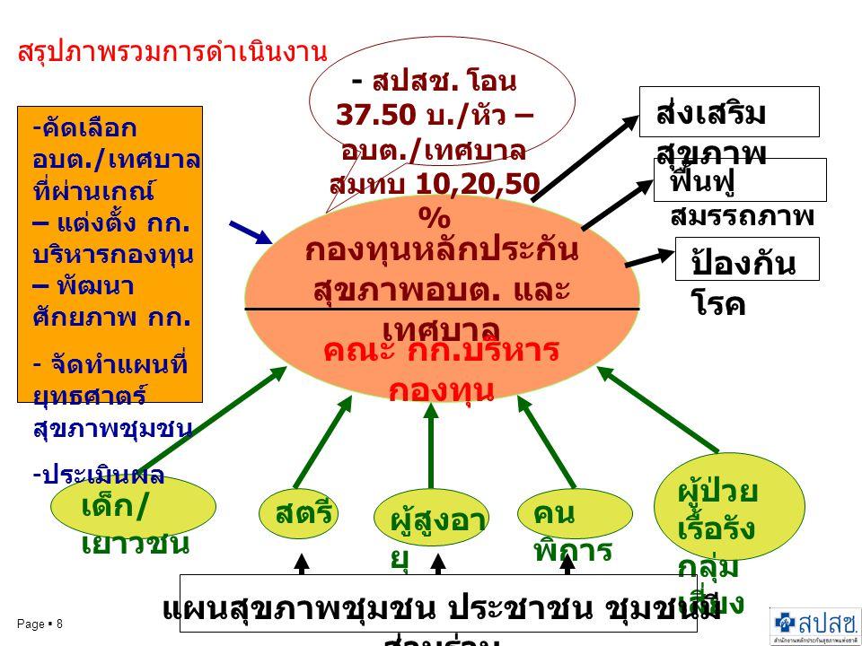 Page  8 กองทุนหลักประกัน สุขภาพอบต. และ เทศบาล คณะ กก. บริหาร กองทุน ส่งเสริม สุขภาพ ฟื้นฟู สมรรถภาพ ป้องกัน โรค เด็ก / เยาวชน สตรี ผู้สูงอา ยุ คน พิ
