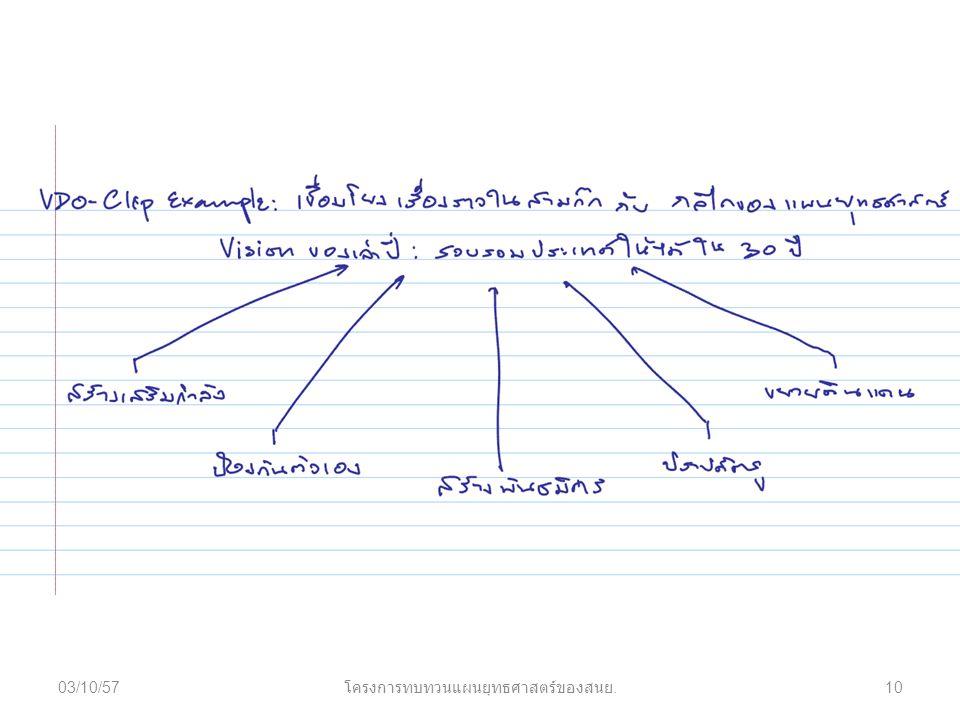 03/10/5710 โครงการทบทวนแผนยุทธศาสตร์ของสนย.