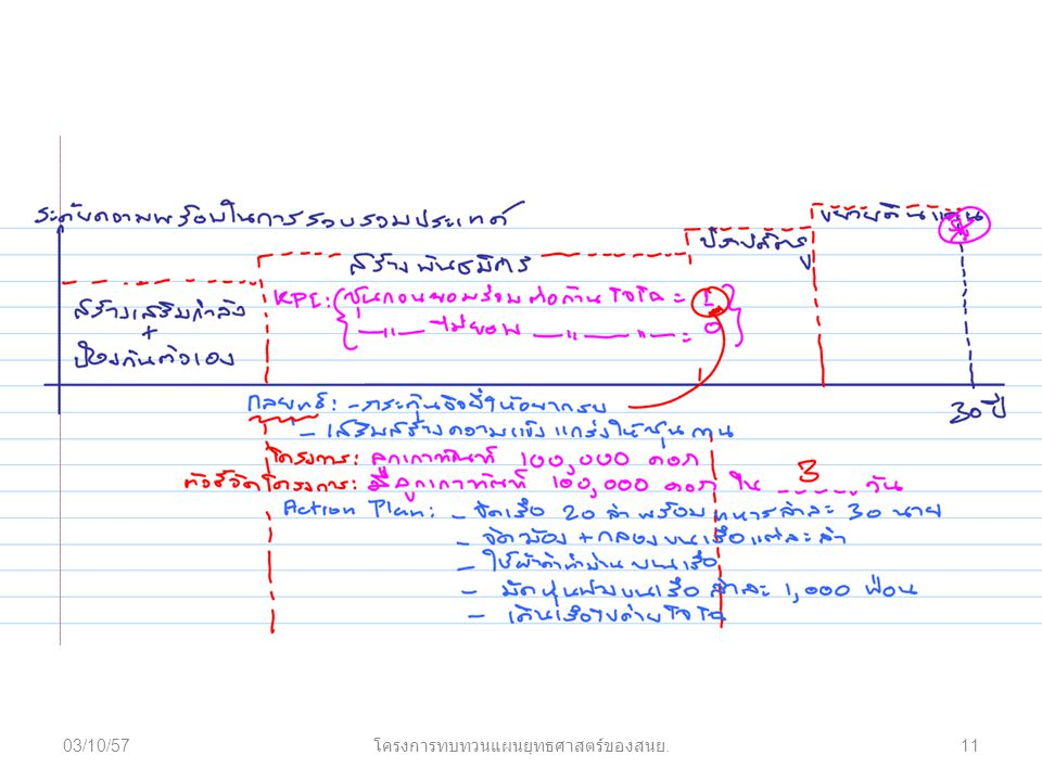 03/10/5711 โครงการทบทวนแผนยุทธศาสตร์ของสนย.