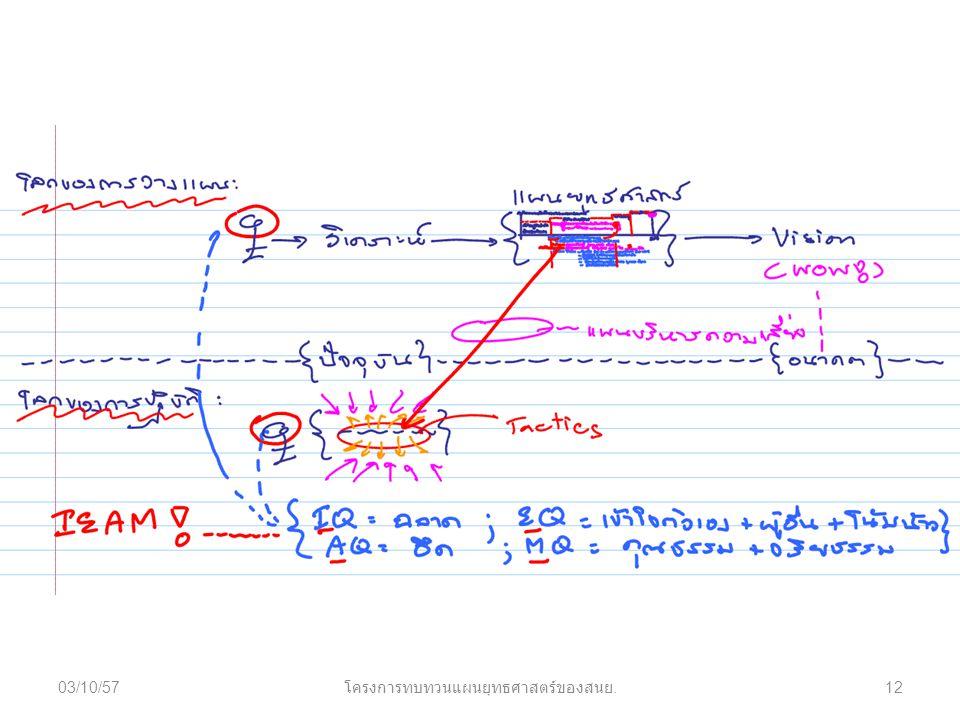 03/10/5712 โครงการทบทวนแผนยุทธศาสตร์ของสนย.