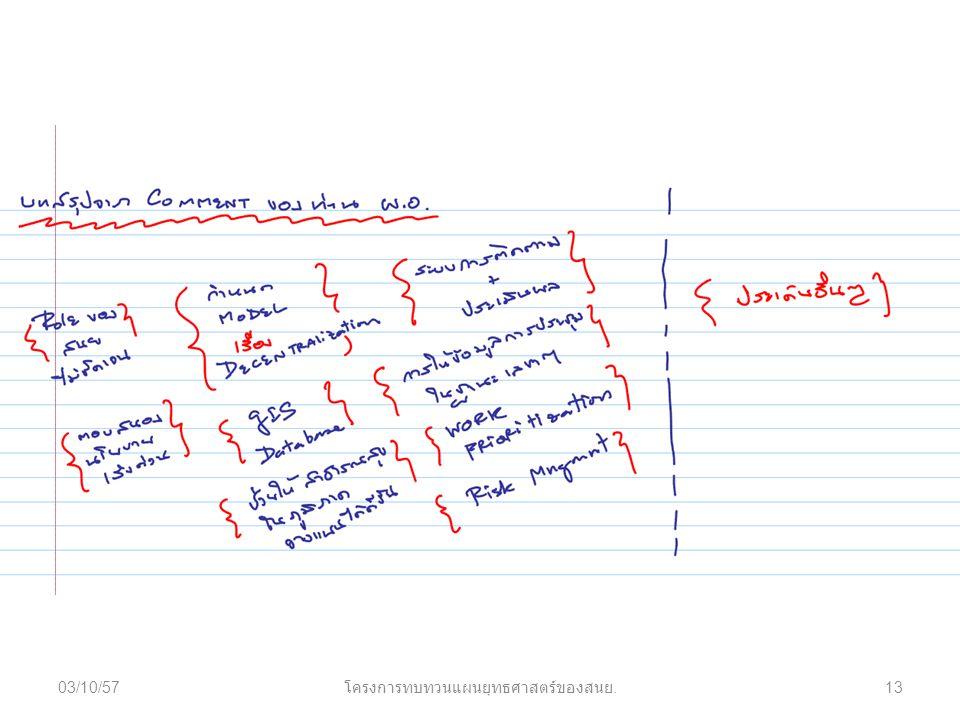 03/10/5713 โครงการทบทวนแผนยุทธศาสตร์ของสนย.