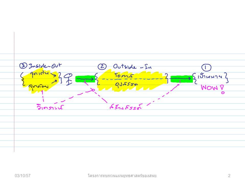 03/10/572 โครงการทบทวนแผนยุทธศาสตร์ของสนย.